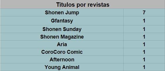 1. títulos por revistas
