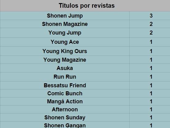 Títulos por revista