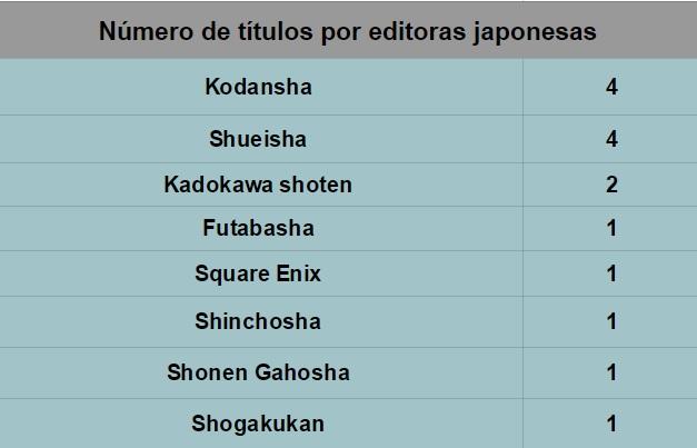 Editoras japonesas